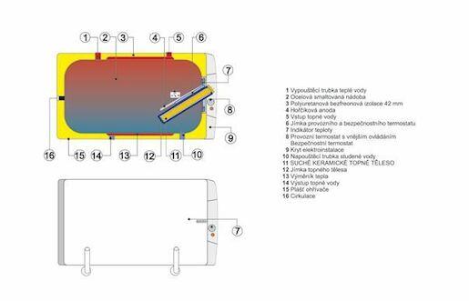 Bojler Dražice OKC 160 litrov OKCV160II